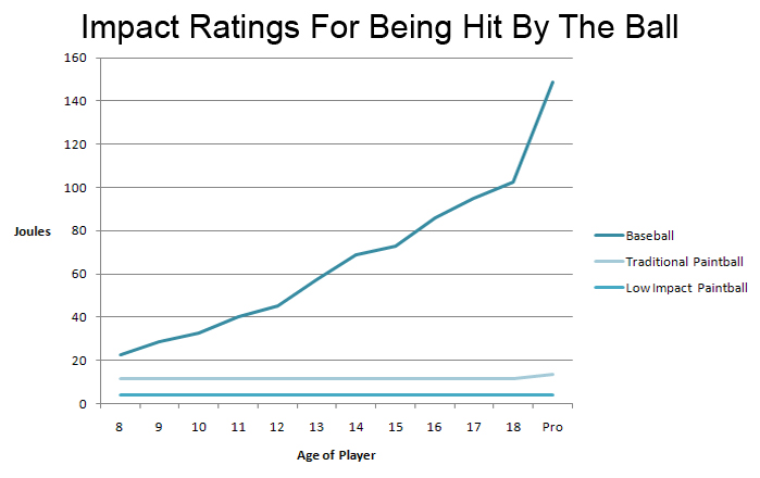 A graph showing the impact rating comparing baseball to paintball.